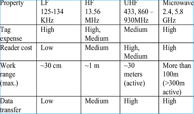 Primary frequency ranges used for RFID transmissions