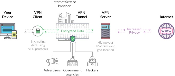 what is a VPN? and where to download free VPN online.
