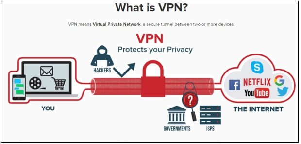 what is VPN? and where to download free VPN online.