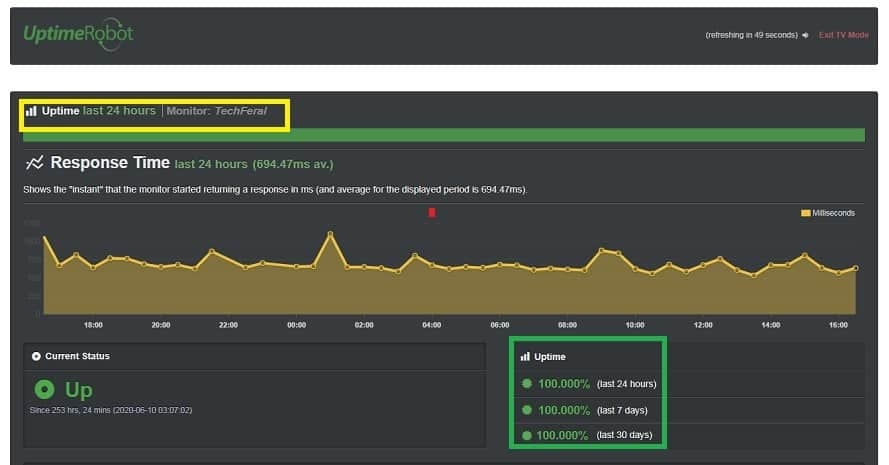 MewniX Cloud Hosting: 99.99 % Uptime Guarantee