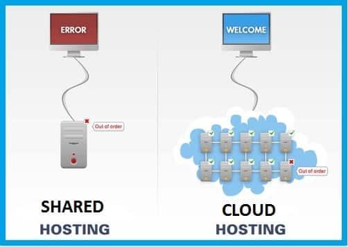 Cloud Hosting vs Shared Hosting: Best Cheapest Cloud Web Hosting