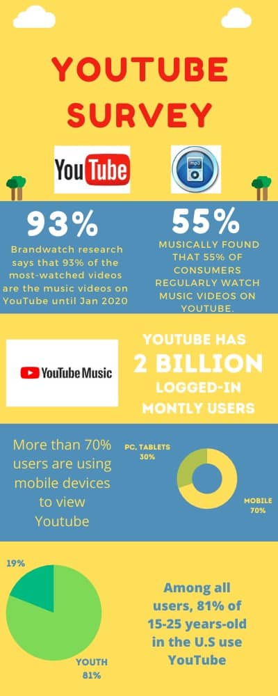 YouTube Statistics that Matter to Digital Marketers in 2020